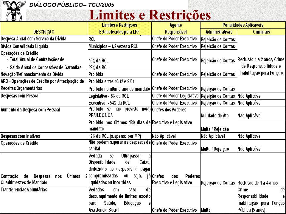Limites e Restrições Cont. Me. Marcelo Renato Dias Loouser