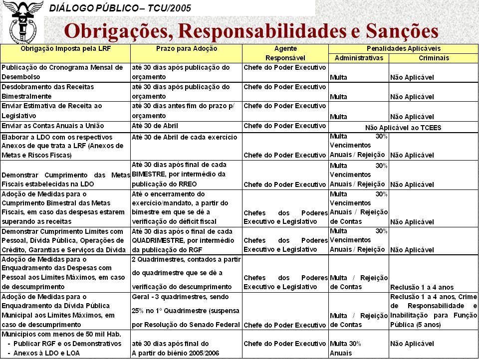 Obrigações, Responsabilidades e Sanções