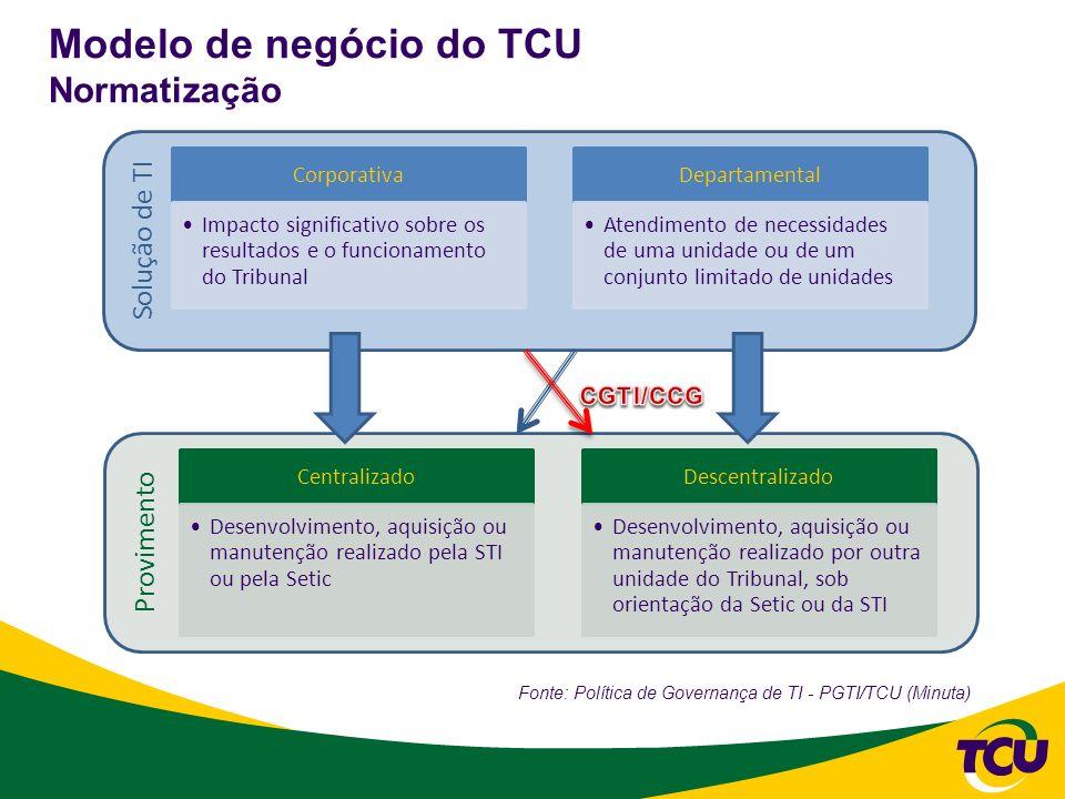 Modelo de negócio do TCU Normatização