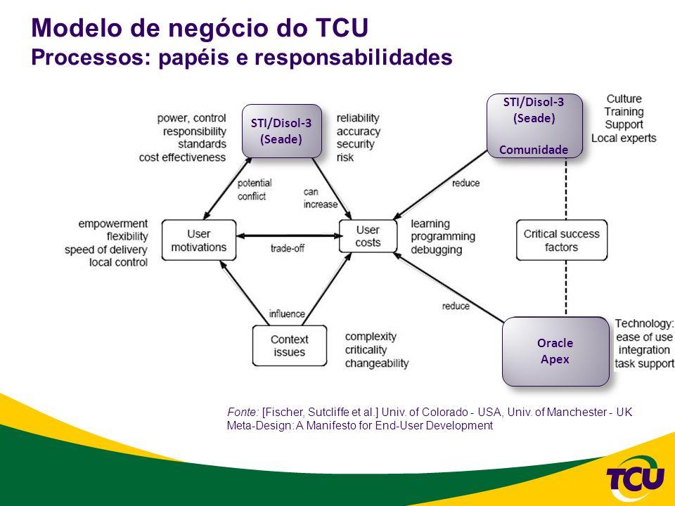 Modelo de negócio do TCU Processos: papéis e responsabilidades