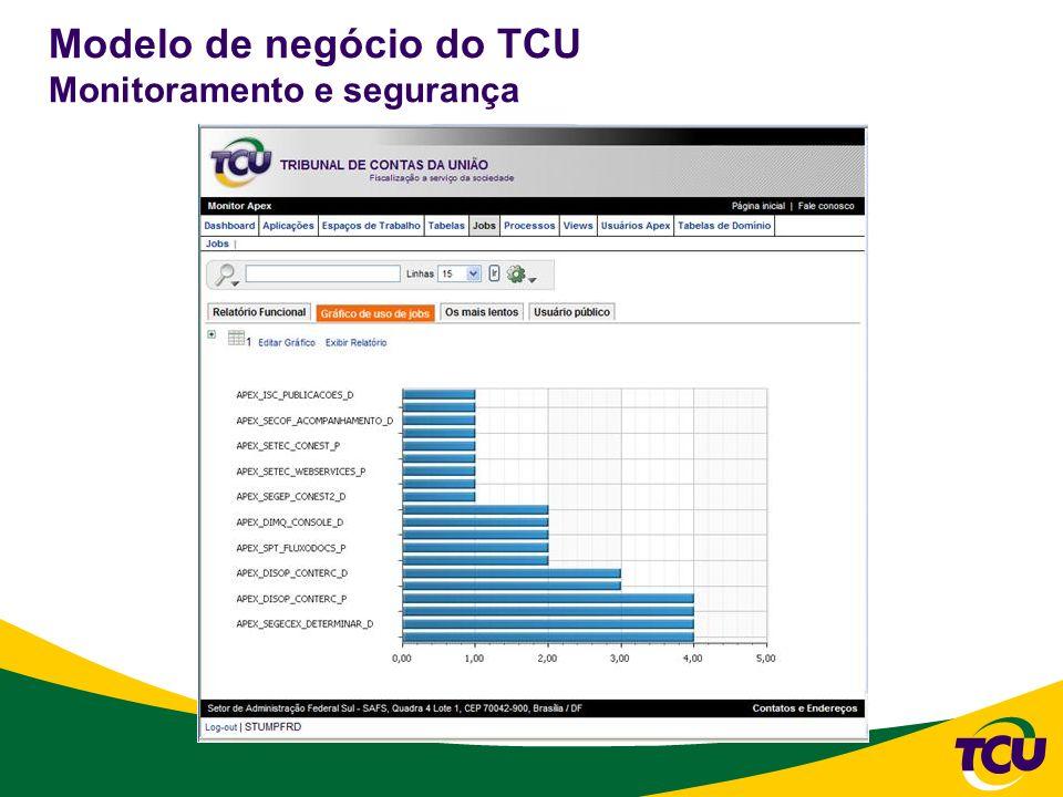 Modelo de negócio do TCU Monitoramento e segurança