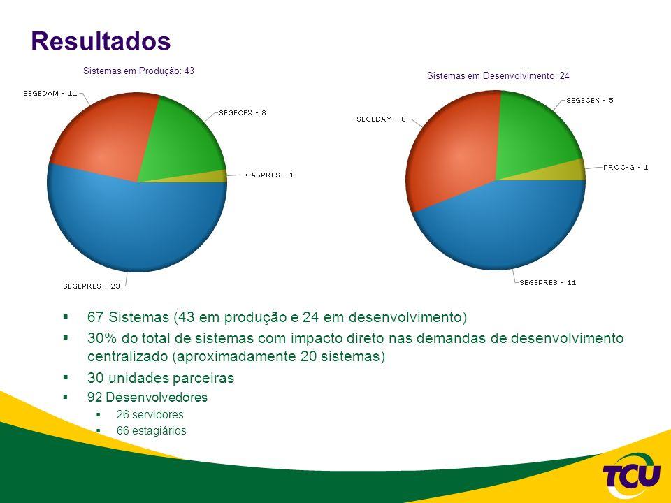 Resultados 67 Sistemas (43 em produção e 24 em desenvolvimento)