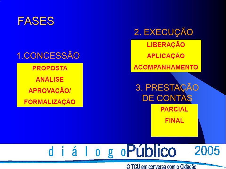 FASES 2. EXECUÇÃO 1.CONCESSÃO 3. PRESTAÇÃO DE CONTAS LIBERAÇÃO