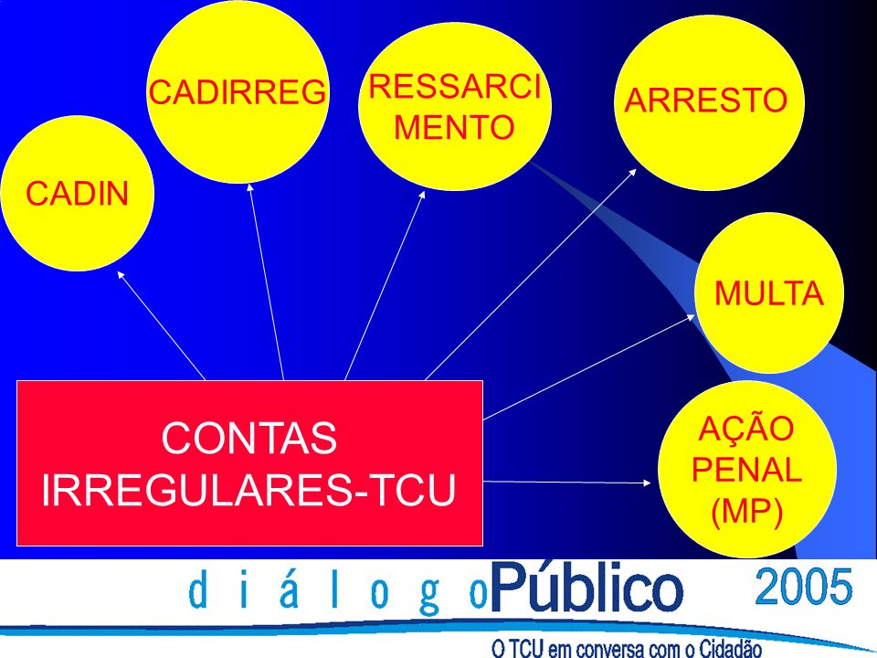 CONTAS IRREGULARES-TCU CADIRREG RESSARCI MENTO ARRESTO CADIN MULTA