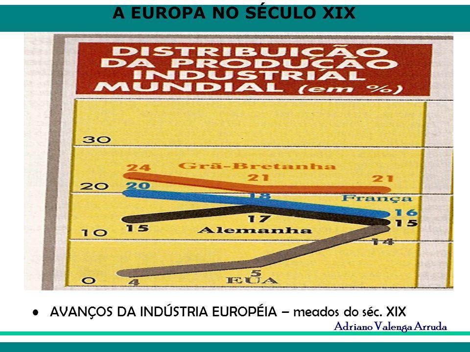 AVANÇOS DA INDÚSTRIA EUROPÉIA – meados do séc. XIX