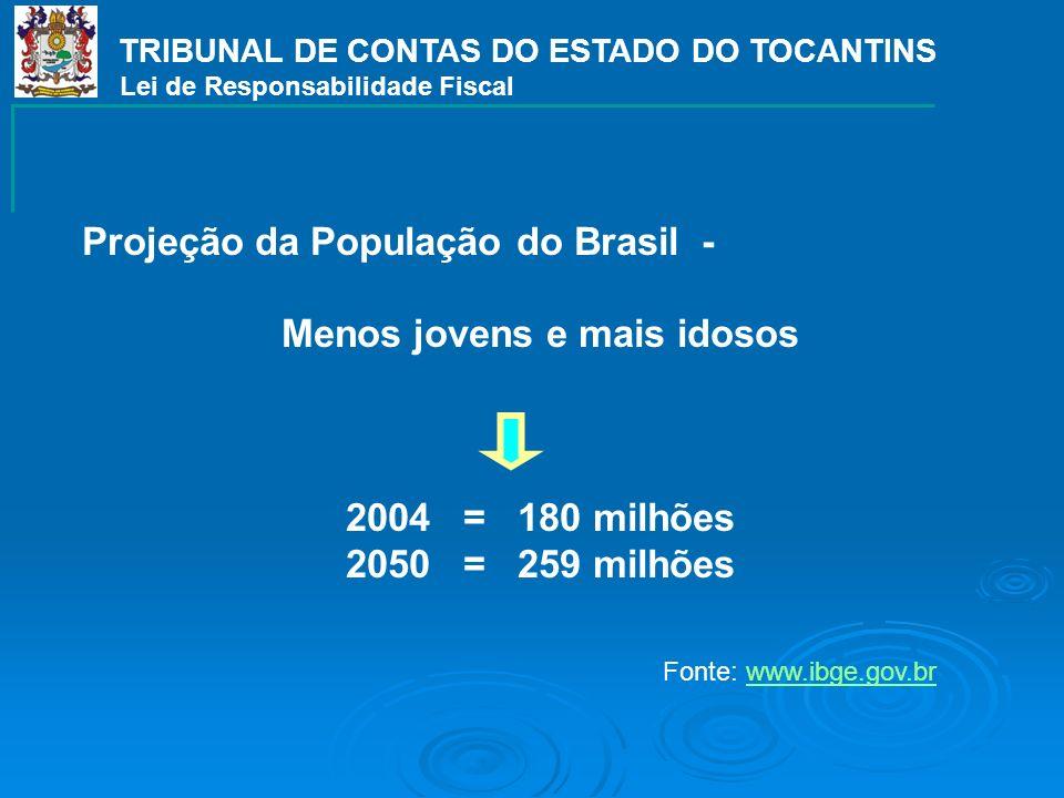 TRIBUNAL DE CONTAS DO ESTADO DO TOCANTINS Menos jovens e mais idosos