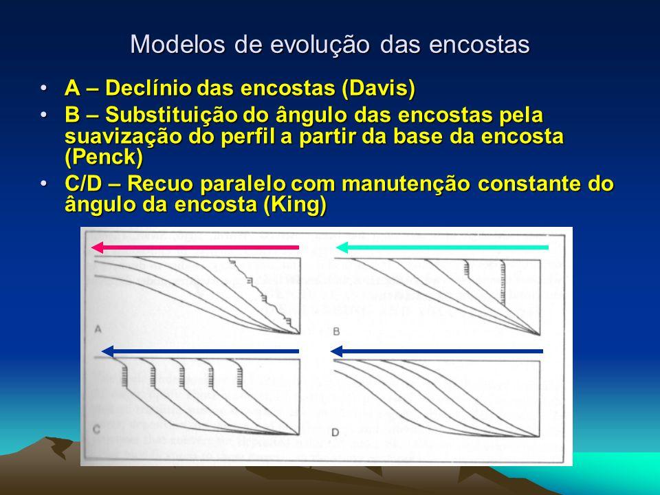 Modelos de evolução das encostas