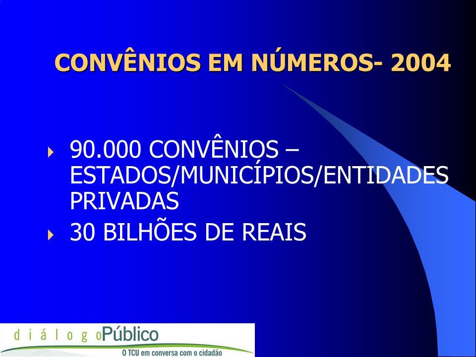 CONVÊNIOS EM NÚMEROS- 2004 90.000 CONVÊNIOS –ESTADOS/MUNICÍPIOS/ENTIDADES PRIVADAS.