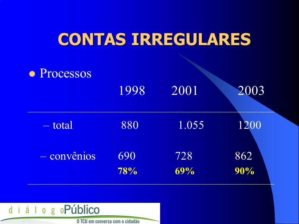 CONTAS IRREGULARES Processos 1998 2001 2003 total 880 1.055 1200