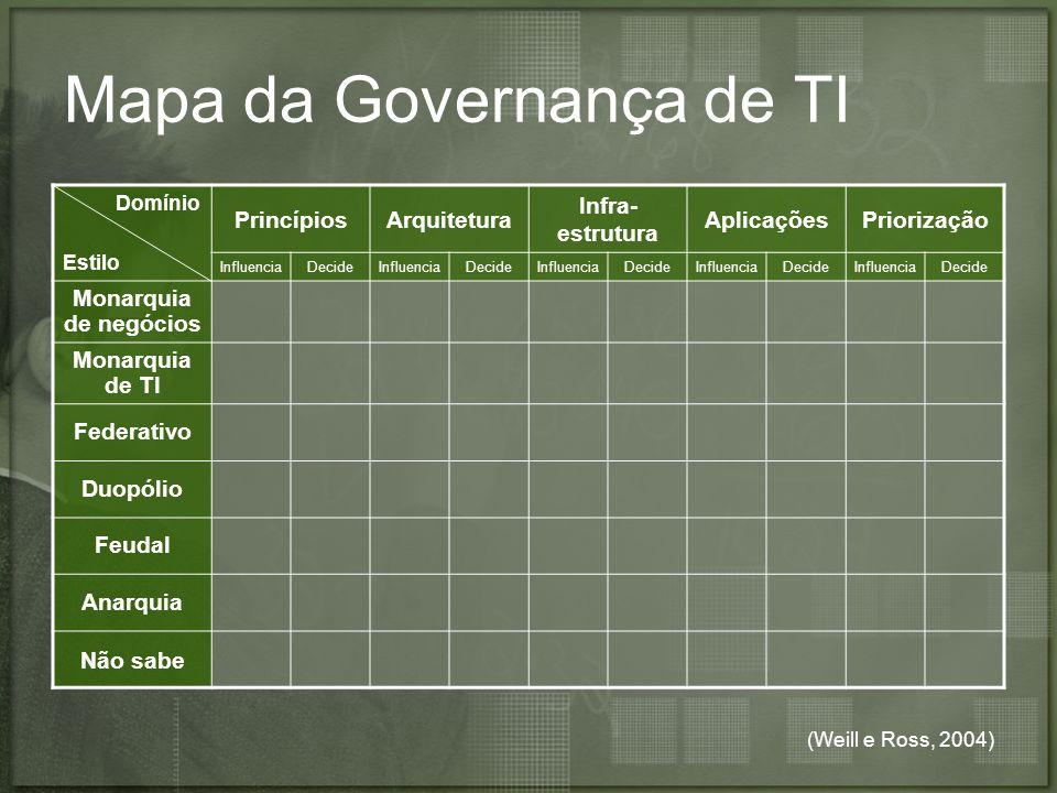 Mapa da Governança de TI