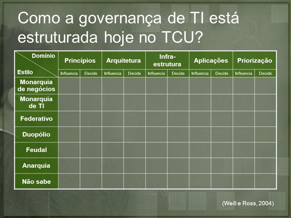 Como a governança de TI está estruturada hoje no TCU