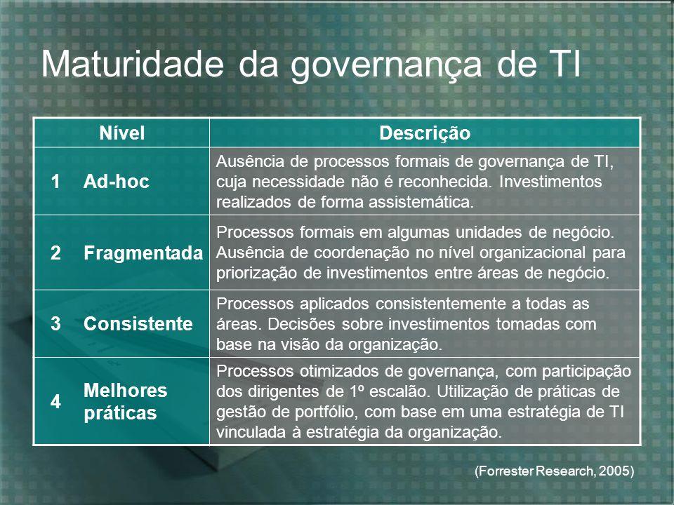 Maturidade da governança de TI