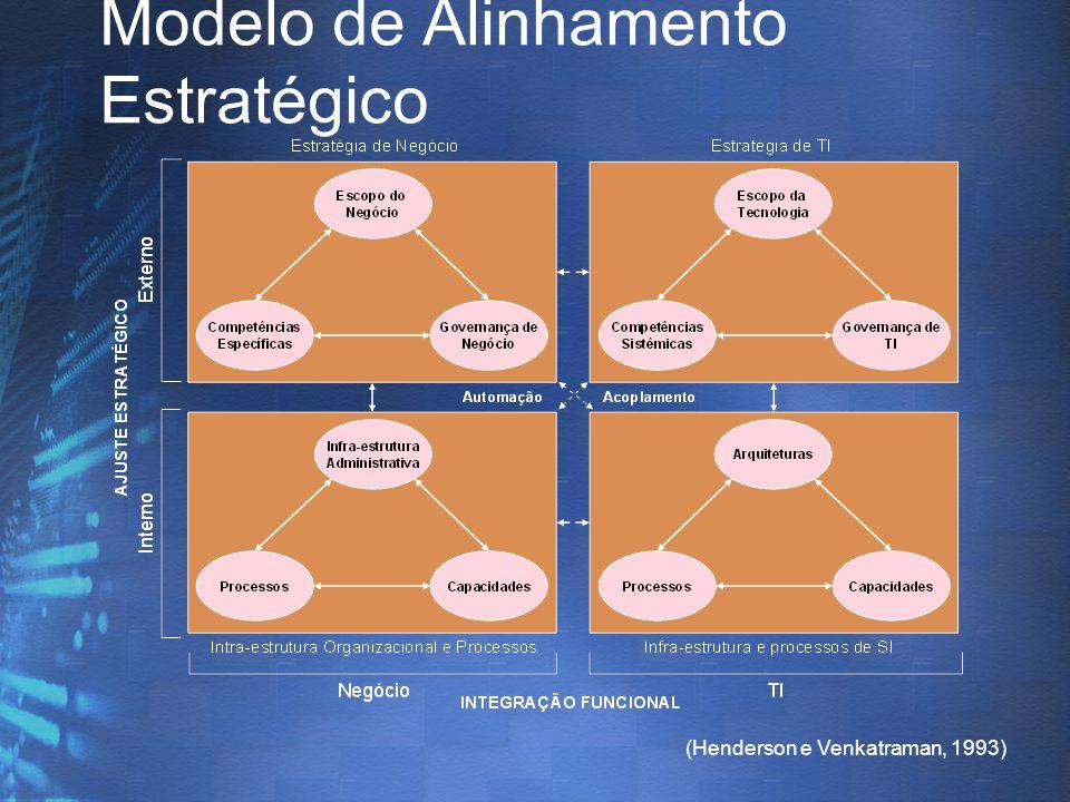 Modelo de Alinhamento Estratégico