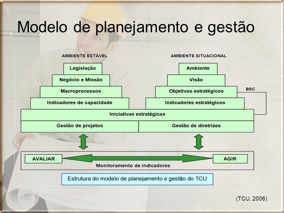 Modelo de planejamento e gestão