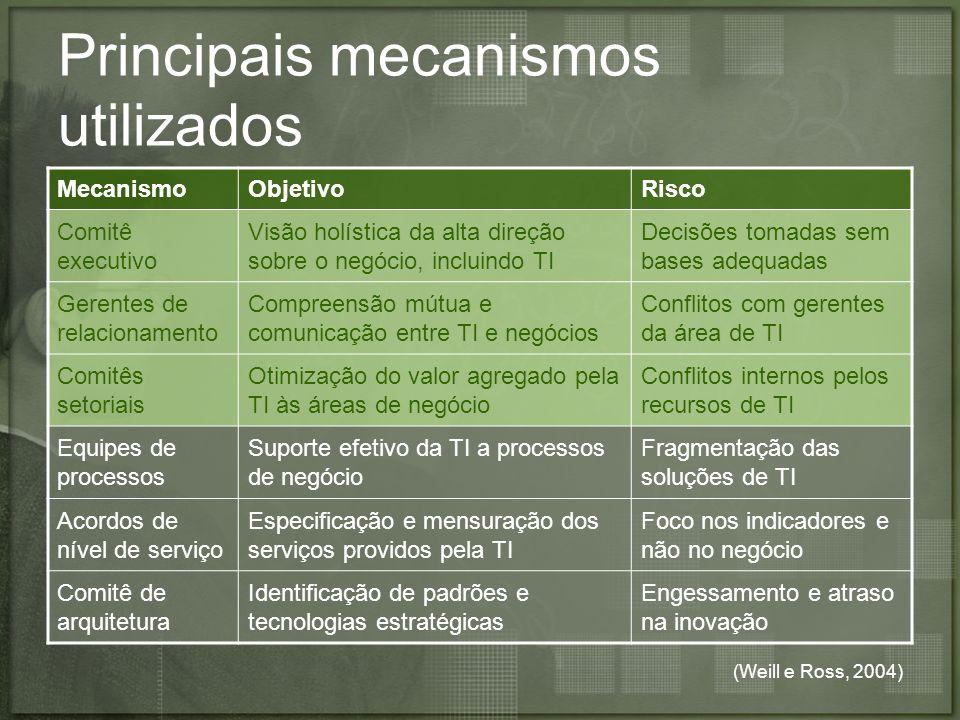 Principais mecanismos utilizados