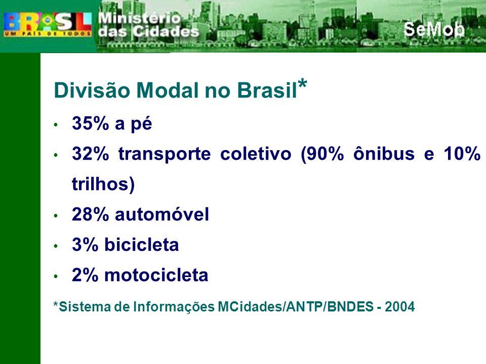 Divisão Modal no Brasil*