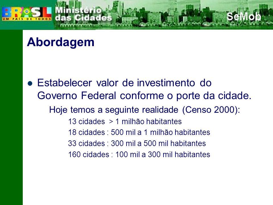 Abordagem Estabelecer valor de investimento do Governo Federal conforme o porte da cidade. Hoje temos a seguinte realidade (Censo 2000):