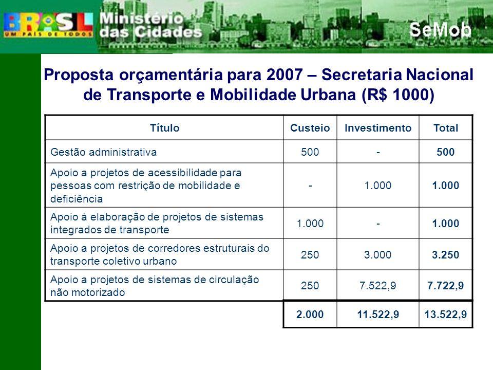 Proposta orçamentária para 2007 – Secretaria Nacional de Transporte e Mobilidade Urbana (R$ 1000)