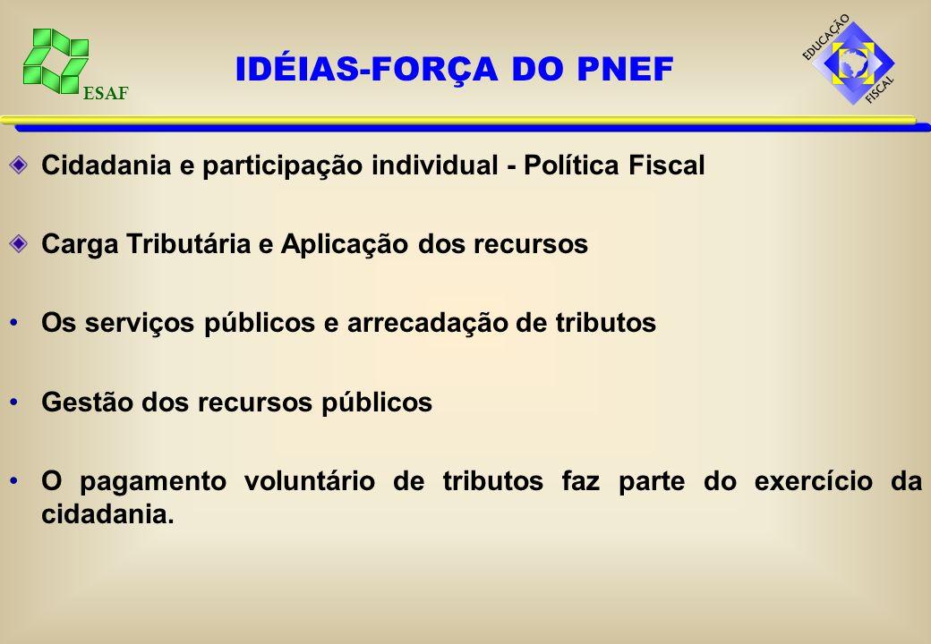 IDÉIAS-FORÇA DO PNEF Cidadania e participação individual - Política Fiscal. Carga Tributária e Aplicação dos recursos.