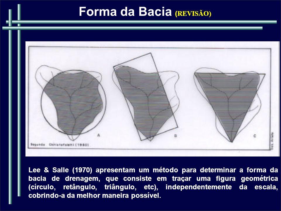 Forma da Bacia (REVISÃO)