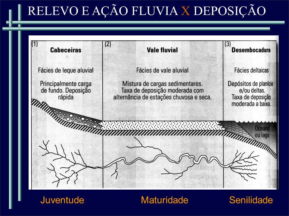 RELEVO E AÇÃO FLUVIA X DEPOSIÇÃO