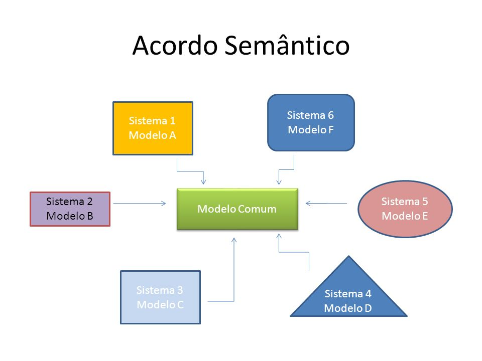 Acordo Semântico Sistema 6 Modelo F Sistema 1 Modelo A Sistema 5