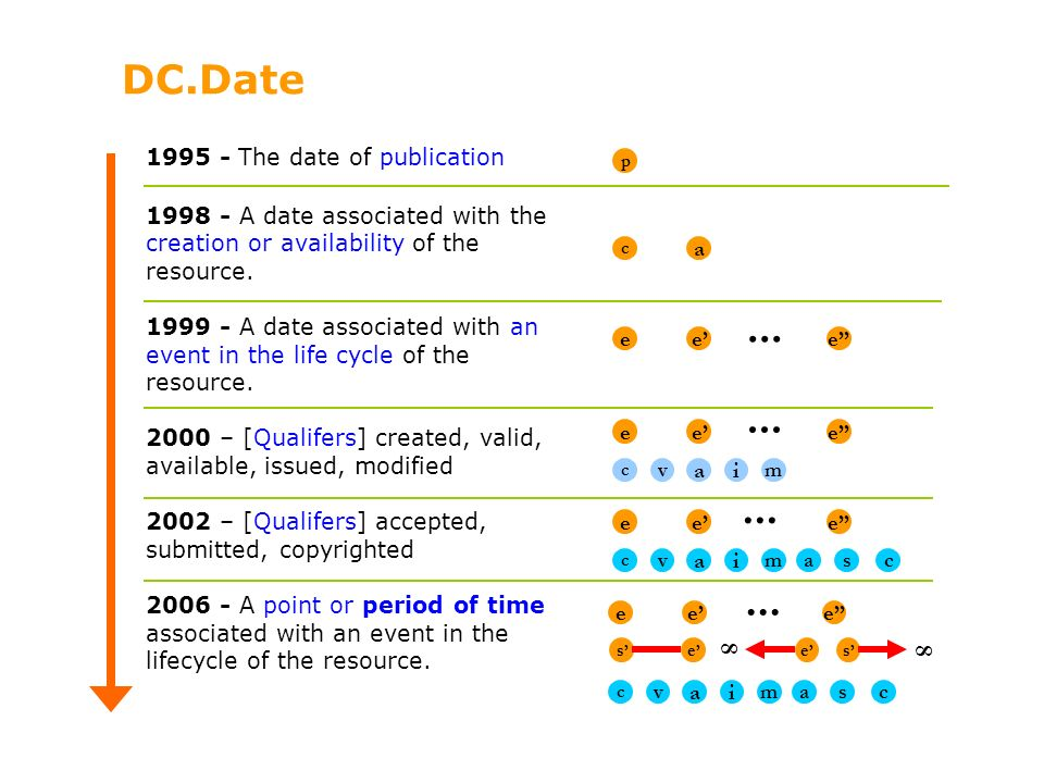 ... ... ... ... DC.Date 8 8 1995 - The date of publication