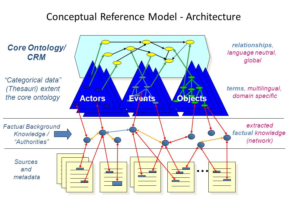Conceptual Reference Model - Architecture