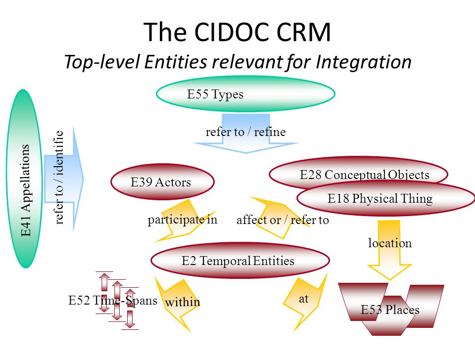 The CIDOC CRM Top-level Entities relevant for Integration