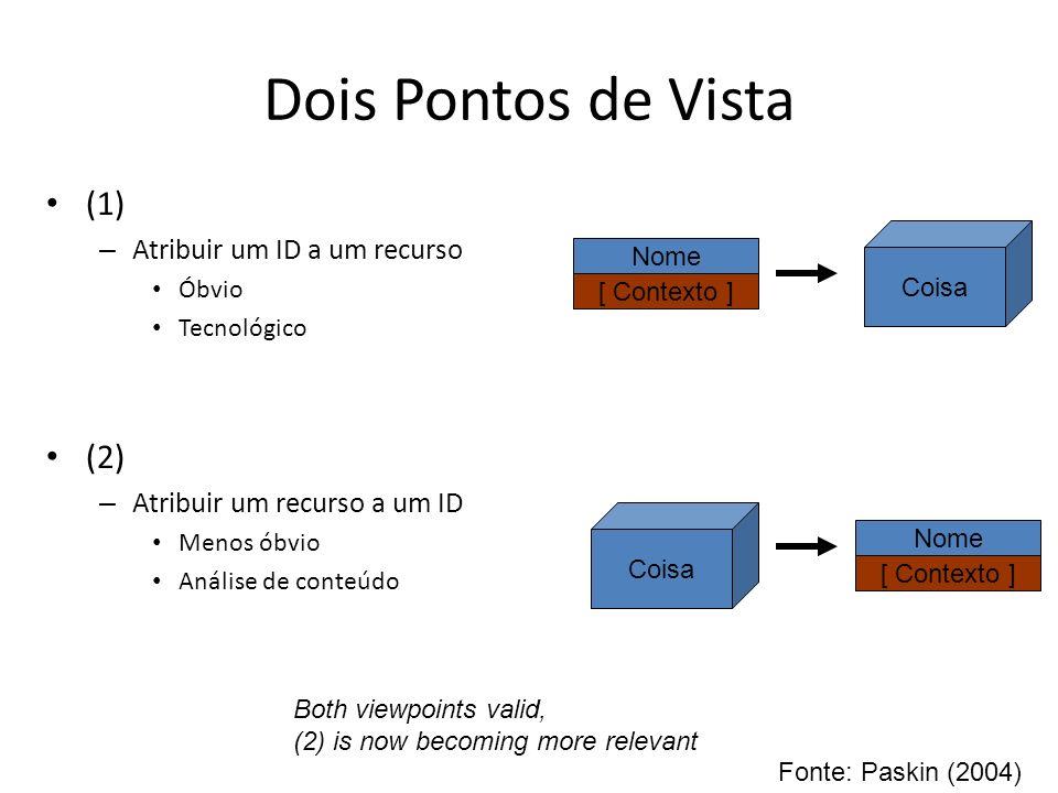 Dois Pontos de Vista (1) (2) Atribuir um ID a um recurso