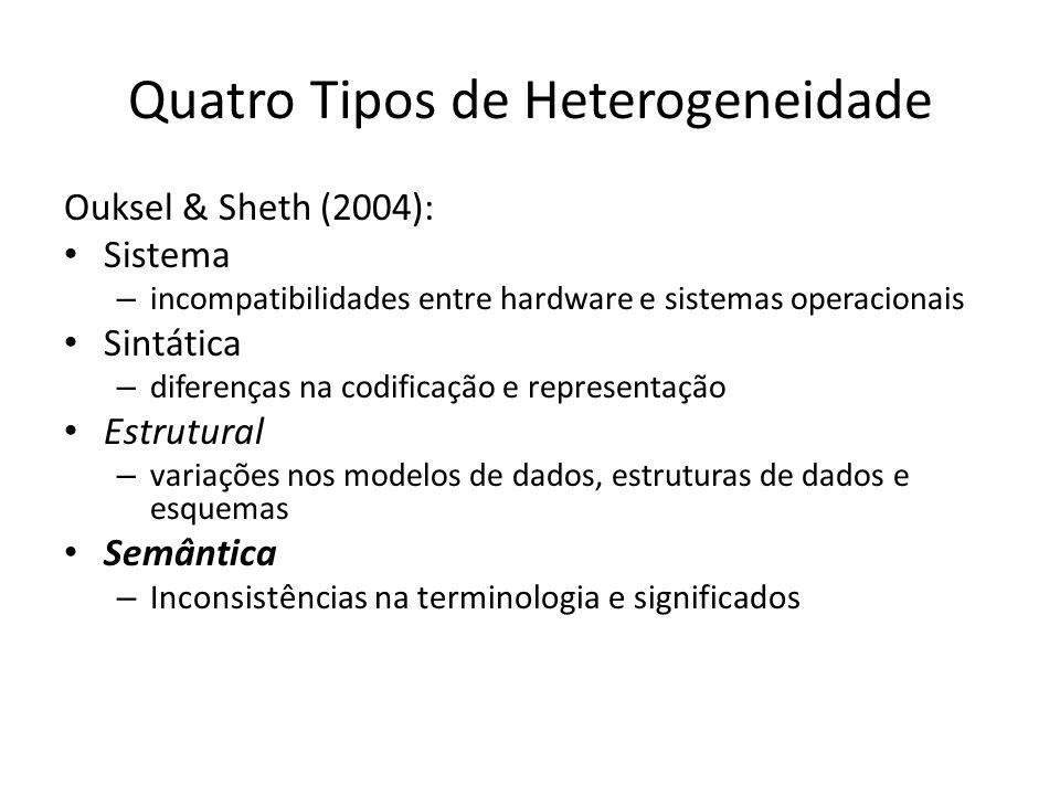 Quatro Tipos de Heterogeneidade