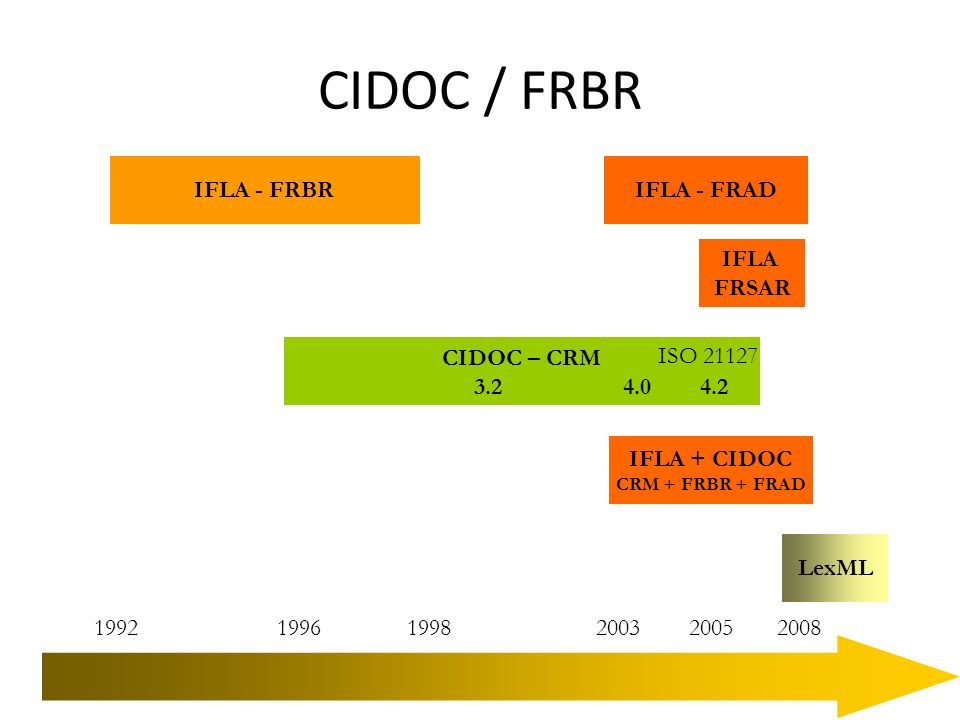 IFLA + CIDOC CRM + FRBR + FRAD