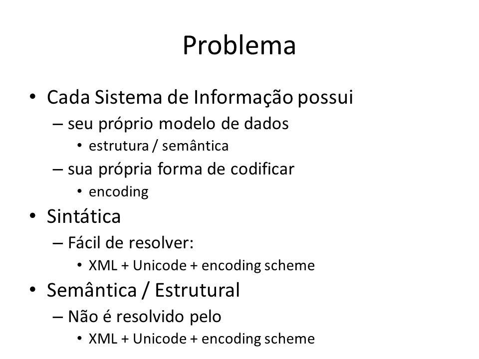 Problema Cada Sistema de Informação possui Sintática