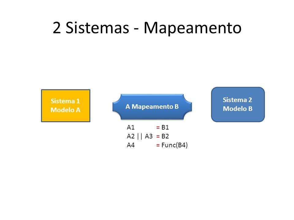 2 Sistemas - Mapeamento Sistema 2 Sistema 1 Modelo B Modelo A