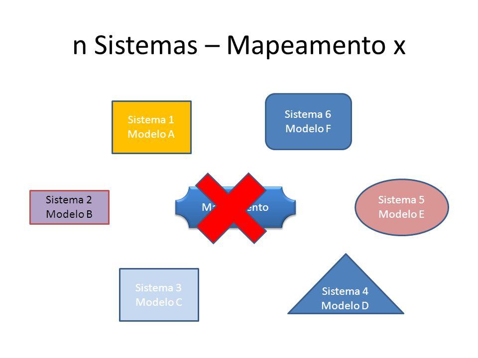 n Sistemas – Mapeamento x