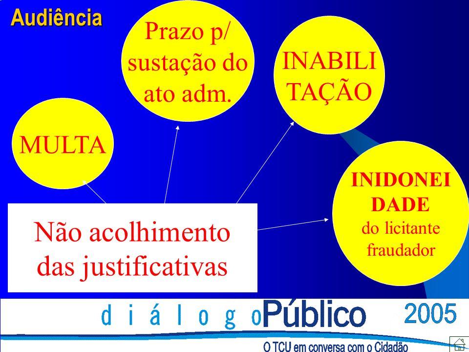 Não acolhimento das justificativas Prazo p/ sustação do INABILI