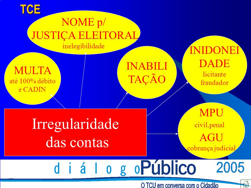 Irregularidade das contas TCE NOME p/ JUSTIÇA ELEITORAL INIDONEI DADE