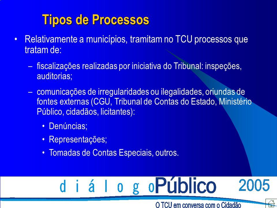 Tipos de ProcessosRelativamente a municípios, tramitam no TCU processos que tratam de: