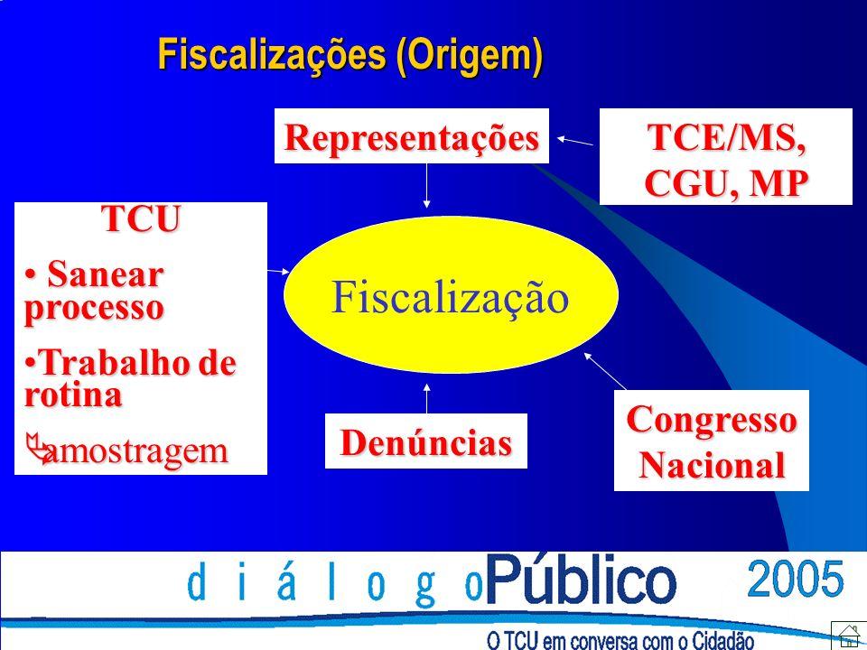 Fiscalizações (Origem)