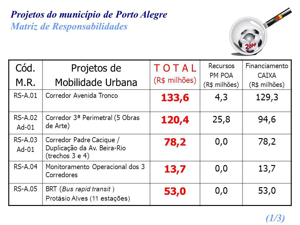 Projetos do município de Porto Alegre Matriz de Responsabilidades