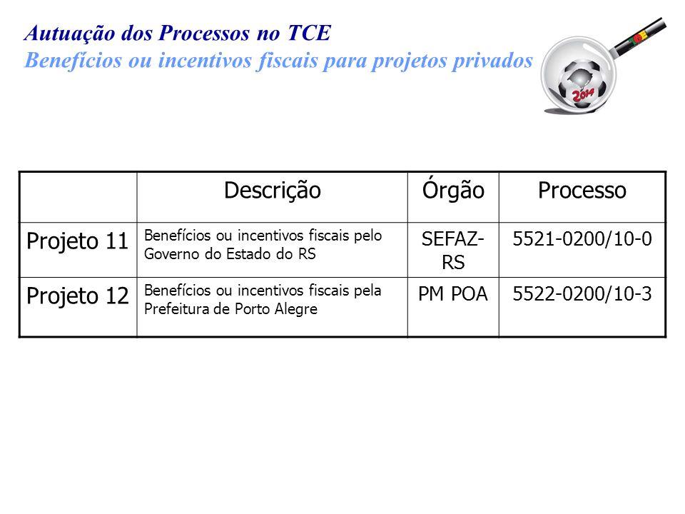 Autuação dos Processos no TCE