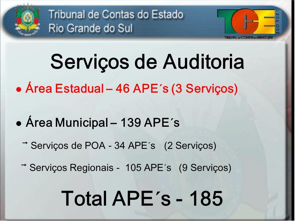 Serviços de Auditoria Total APE´s - 185