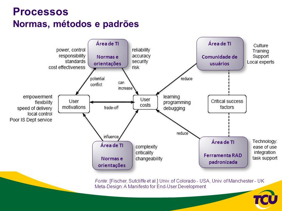 Processos Normas, métodos e padrões