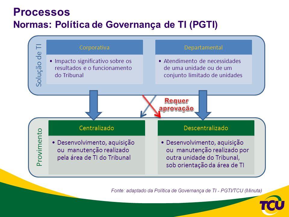 Processos Normas: Política de Governança de TI (PGTI)