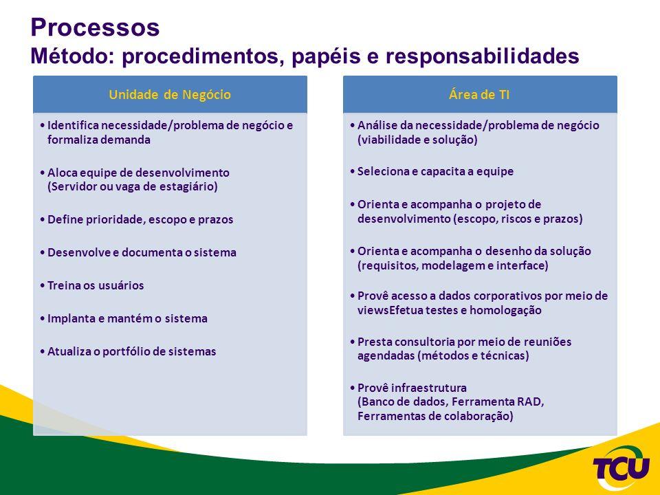 Processos Método: procedimentos, papéis e responsabilidades