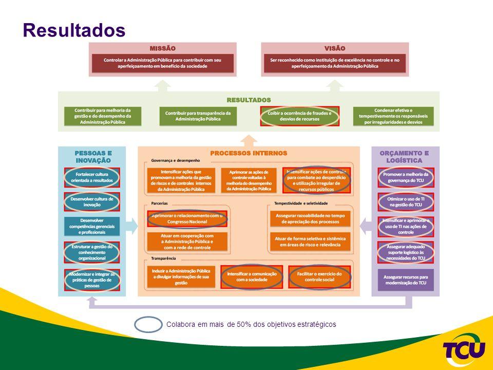 31/10/2008 Resultados. Objetivos estratégicos. 3. Coibir a ocorrência de fraudes e desvios de recursos.