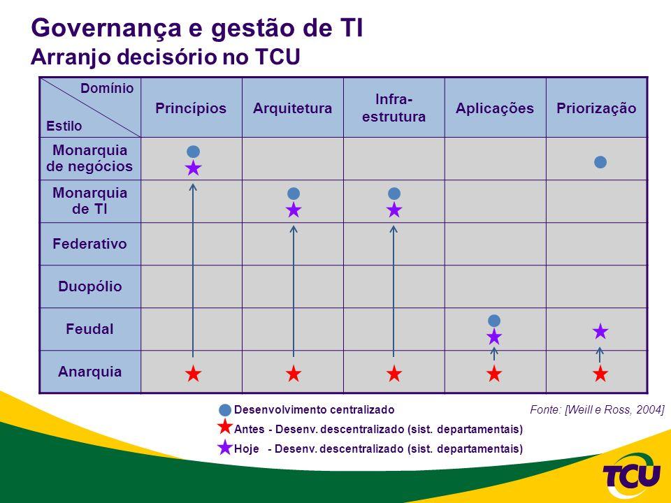 Governança e gestão de TI Arranjo decisório no TCU