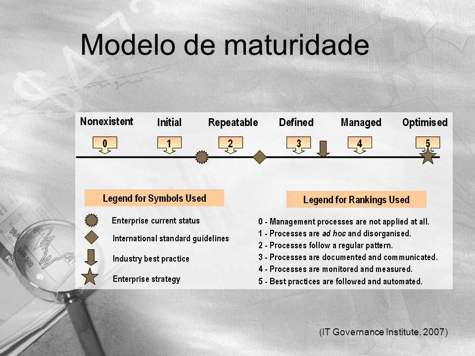 Modelo de maturidade (IT Governance Institute, 2007)