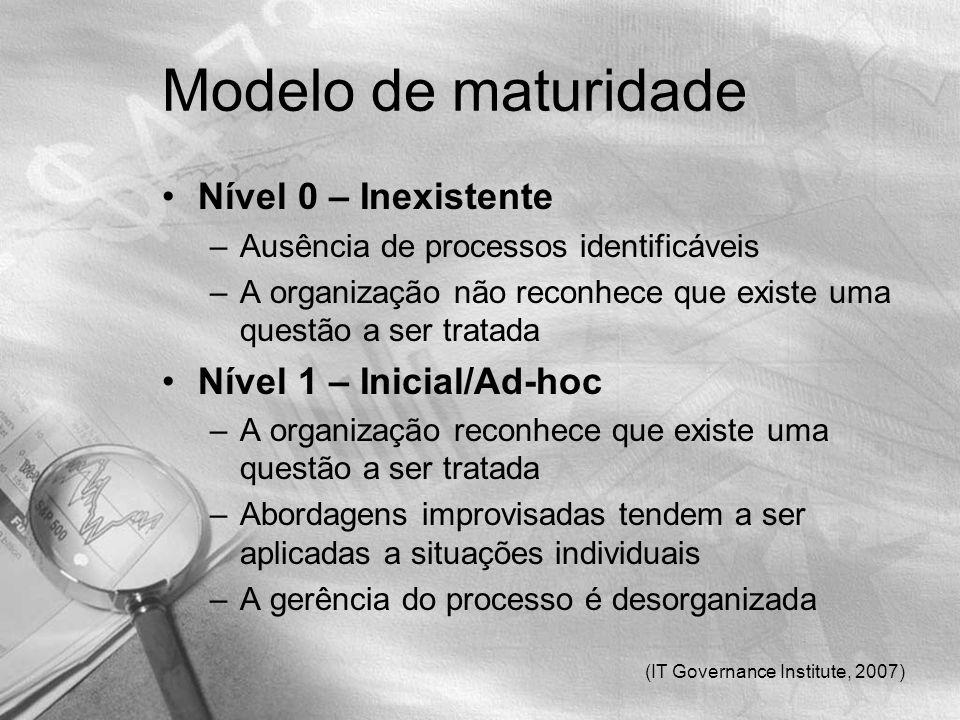 Modelo de maturidade Nível 0 – Inexistente Nível 1 – Inicial/Ad-hoc