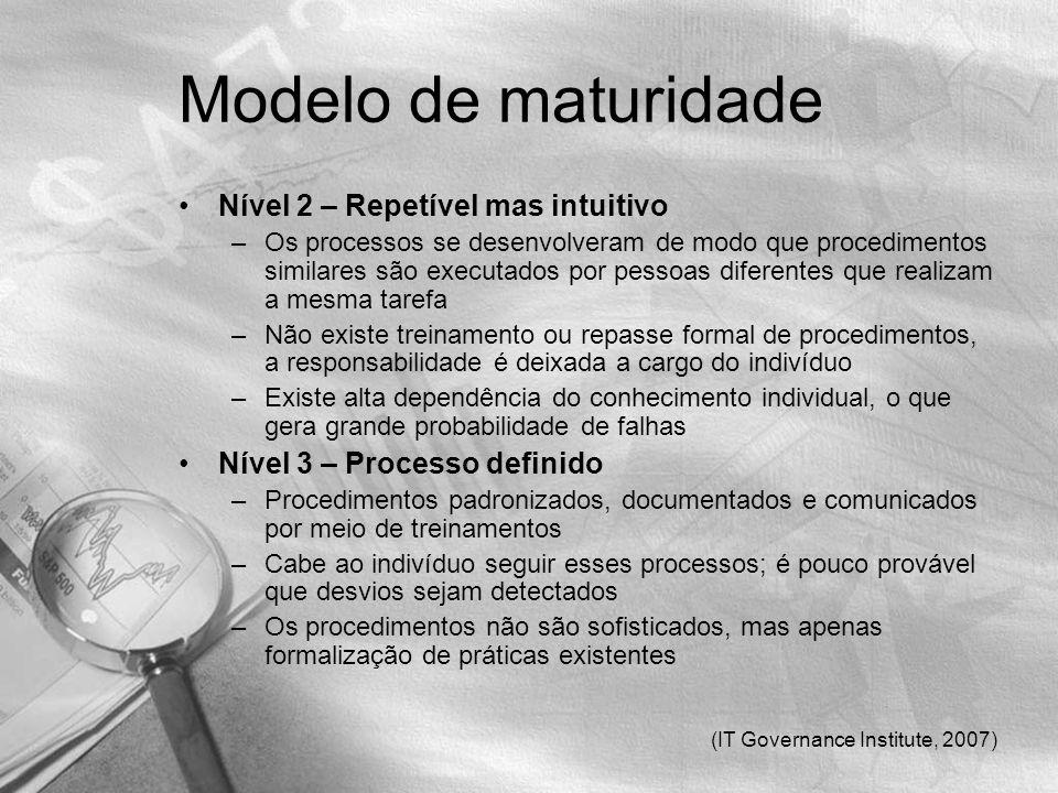 Modelo de maturidade Nível 2 – Repetível mas intuitivo